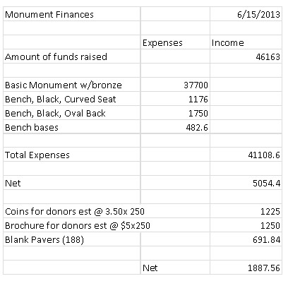 Donations Graphic 2, by unit, Birddog Memorial, as of 15 June 2013