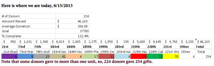 Donations Graphic, by unit, Birddog Memorial, as of 15 June 2013